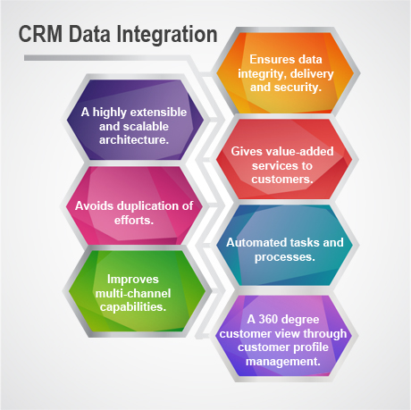CRM Data Integration