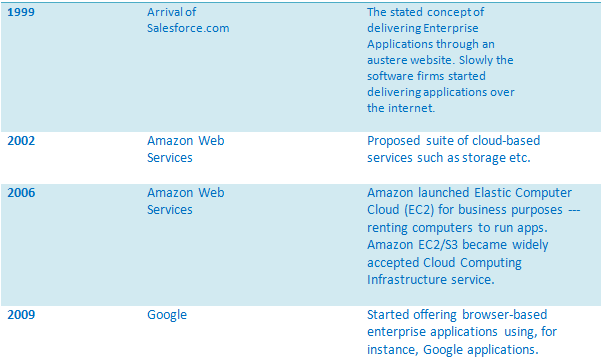 Recent Milestones in Cloud Computing at a Glance