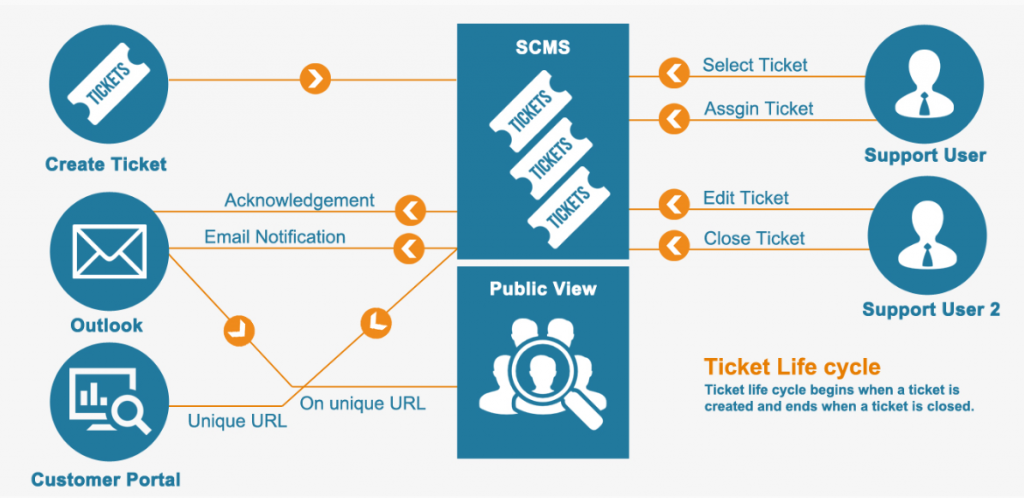 The ticket life cycle of MetaCaseDesk - featured image
