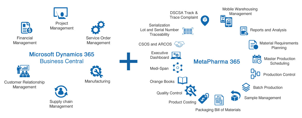 Integrated Pharmaceutical Microsoft Dynamics 365 Business Central Solution