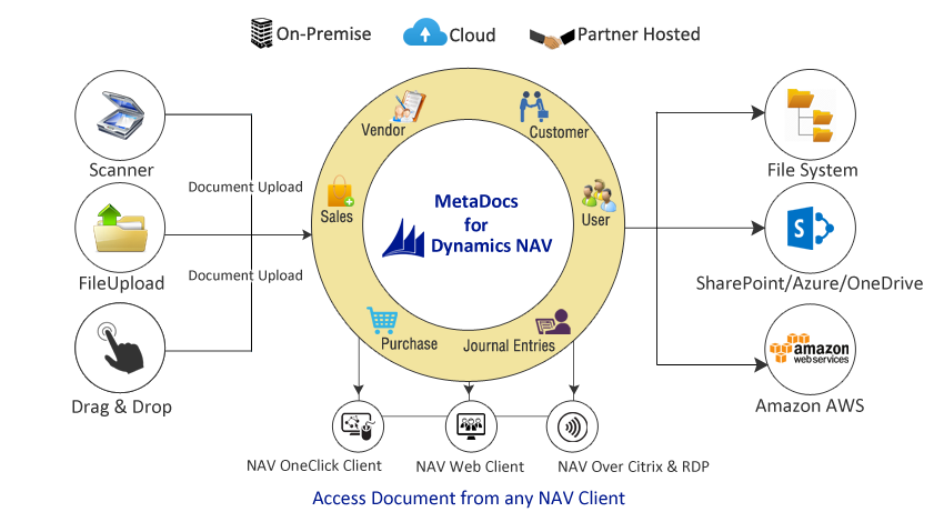 Document-Management-Solution-for-Dynamics-NAV