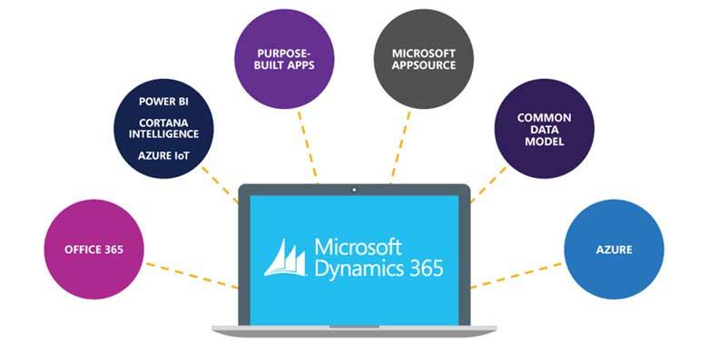 Microsoft-Dynamics-365-Licensing